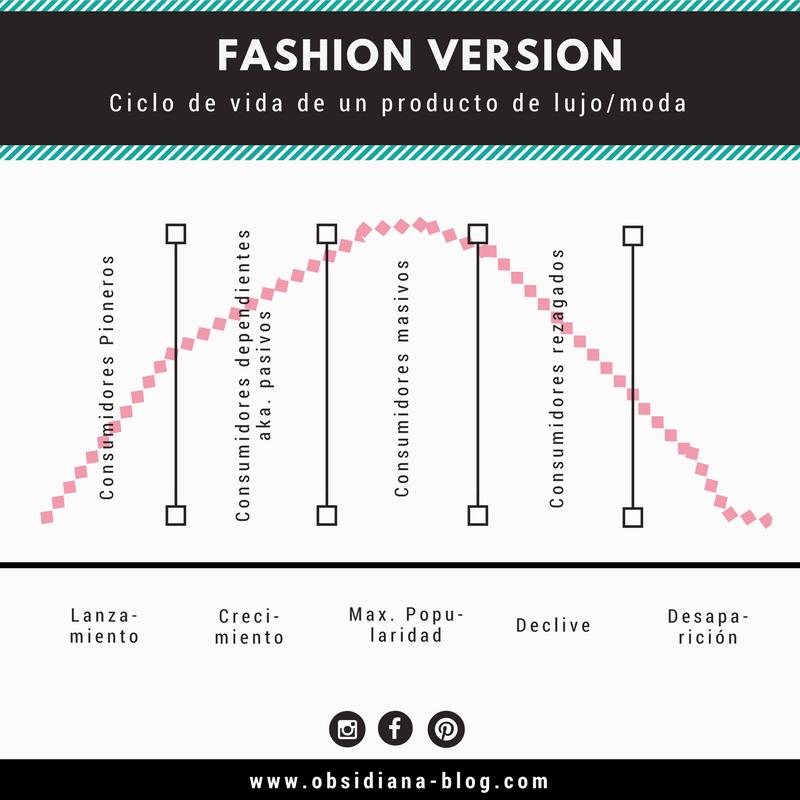 Ciclo de vida de un producto de moda